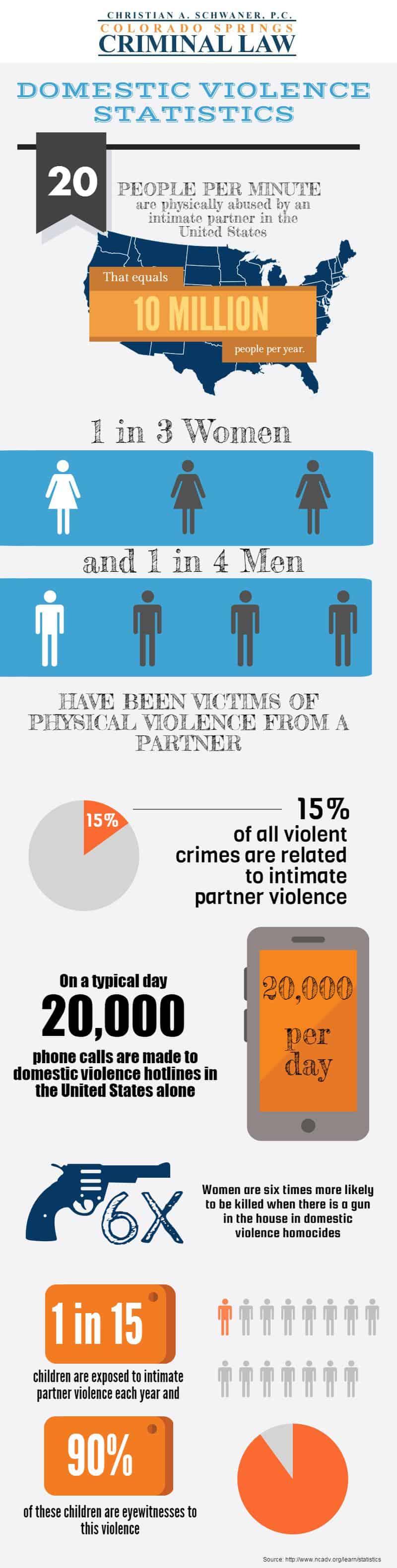 Domestic Violence Statistics